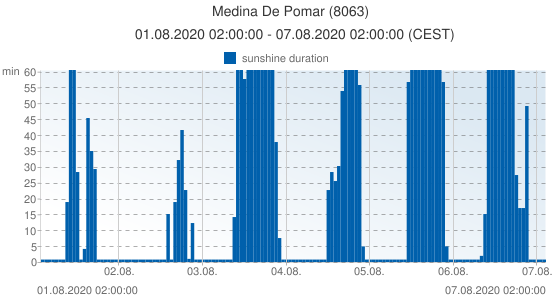 Medina De Pomar, Spain (8063): sunshine duration: 01.08.2020 02:00:00 - 07.08.2020 02:00:00 (CEST)