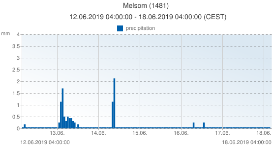 Melsom, Norway (1481): precipitation: 12.06.2019 04:00:00 - 18.06.2019 04:00:00 (CEST)