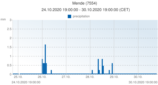 Mende, France (7554): precipitation: 24.10.2020 19:00:00 - 30.10.2020 19:00:00 (CET)