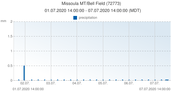 Missoula MT/Bell Field, United States of America (72773): precipitation: 01.07.2020 14:00:00 - 07.07.2020 14:00:00 (MDT)