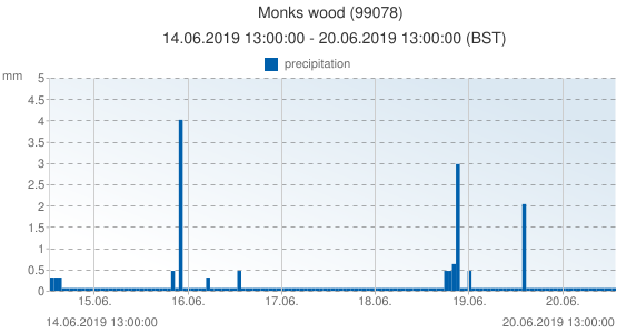 Monks wood, United Kingdom (99078): precipitation: 14.06.2019 13:00:00 - 20.06.2019 13:00:00 (BST)