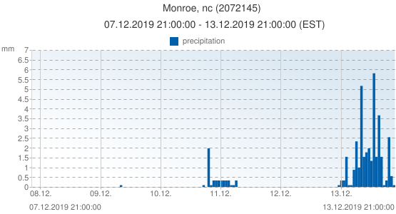 Monroe, nc, United States of America (2072145): precipitation: 07.12.2019 21:00:00 - 13.12.2019 21:00:00 (EST)