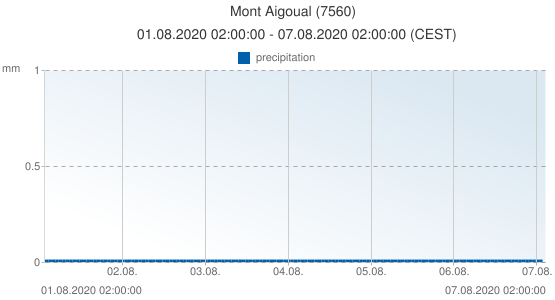 Mont Aigoual, France (7560): precipitation: 01.08.2020 02:00:00 - 07.08.2020 02:00:00 (CEST)