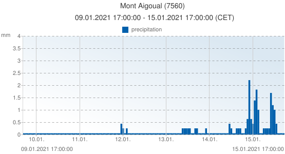 Mont Aigoual, France (7560): precipitation: 09.01.2021 17:00:00 - 15.01.2021 17:00:00 (CET)