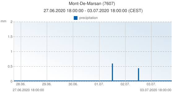 Mont-De-Marsan, France (7607): precipitation: 27.06.2020 18:00:00 - 03.07.2020 18:00:00 (CEST)