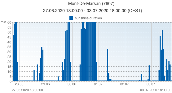 Mont-De-Marsan, France (7607): sunshine duration: 27.06.2020 18:00:00 - 03.07.2020 18:00:00 (CEST)