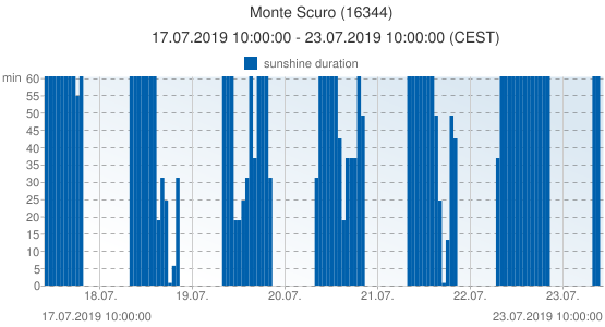 Monte Scuro, Italy (16344): sunshine duration: 17.07.2019 10:00:00 - 23.07.2019 10:00:00 (CEST)