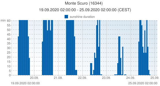 Monte Scuro, Italy (16344): sunshine duration: 19.09.2020 02:00:00 - 25.09.2020 02:00:00 (CEST)
