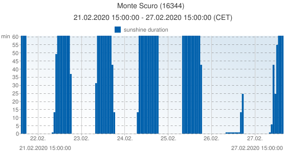 Monte Scuro, Italy (16344): sunshine duration: 21.02.2020 15:00:00 - 27.02.2020 15:00:00 (CET)