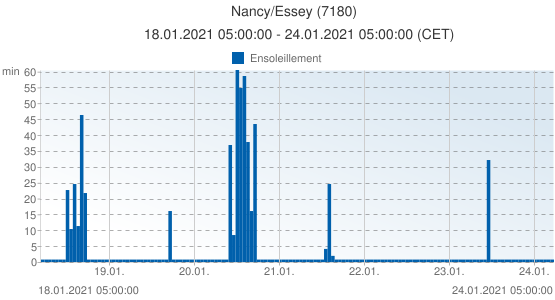 Nancy/Essey, France (7180): Ensoleillement: 18.01.2021 05:00:00 - 24.01.2021 05:00:00 (CET)