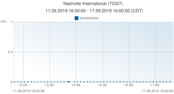 Nashville International, United States of America (72327): precipitation: 11.09.2019 16:00:00 - 17.09.2019 16:00:00 (CDT)