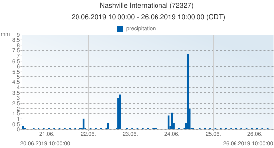 Nashville International, United States of America (72327): precipitation: 20.06.2019 10:00:00 - 26.06.2019 10:00:00 (CDT)