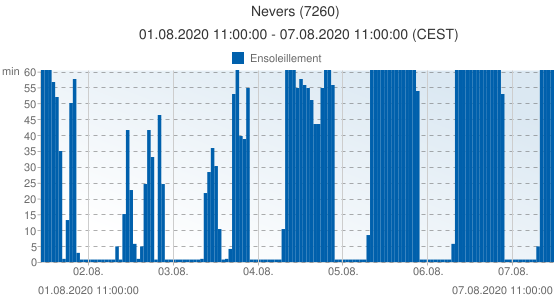 Nevers, France (7260): Ensoleillement: 01.08.2020 11:00:00 - 07.08.2020 11:00:00 (CEST)
