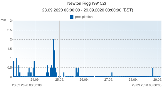 Newton Rigg, United Kingdom (99152): precipitation: 23.09.2020 03:00:00 - 29.09.2020 03:00:00 (BST)