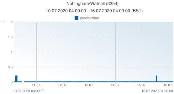 Nottingham/Watnall, United Kingdom (3354): precipitation: 10.07.2020 04:00:00 - 16.07.2020 04:00:00 (BST)