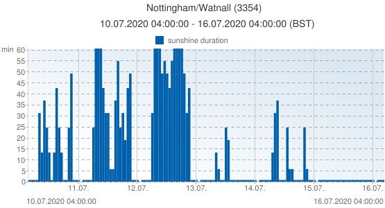 Nottingham/Watnall, United Kingdom (3354): sunshine duration: 10.07.2020 04:00:00 - 16.07.2020 04:00:00 (BST)