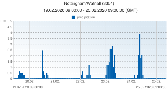 Nottingham/Watnall, United Kingdom (3354): precipitation: 19.02.2020 09:00:00 - 25.02.2020 09:00:00 (GMT)