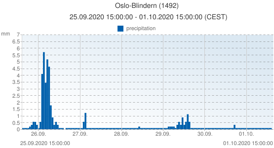 Oslo-Blindern, Norway (1492): precipitation: 25.09.2020 15:00:00 - 01.10.2020 15:00:00 (CEST)