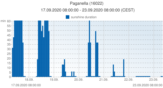 Paganella, Italy (16022): sunshine duration: 17.09.2020 08:00:00 - 23.09.2020 08:00:00 (CEST)