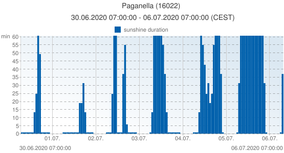 Paganella, Italy (16022): sunshine duration: 30.06.2020 07:00:00 - 06.07.2020 07:00:00 (CEST)