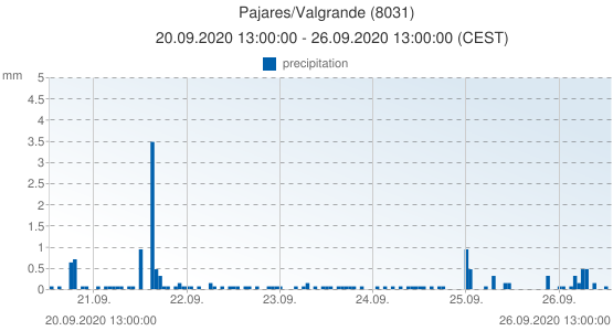 Pajares/Valgrande, Spain (8031): precipitation: 20.09.2020 13:00:00 - 26.09.2020 13:00:00 (CEST)
