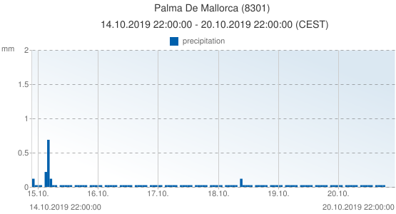 Palma De Mallorca, Spain (8301): precipitation: 14.10.2019 22:00:00 - 20.10.2019 22:00:00 (CEST)