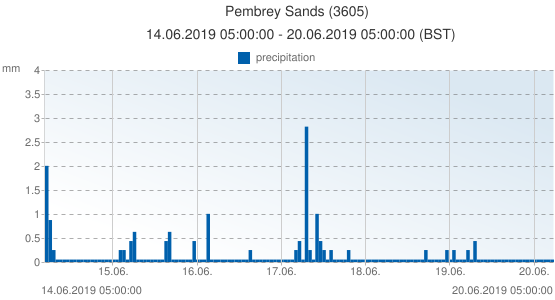 Pembrey Sands, United Kingdom (3605): precipitation: 14.06.2019 05:00:00 - 20.06.2019 05:00:00 (BST)