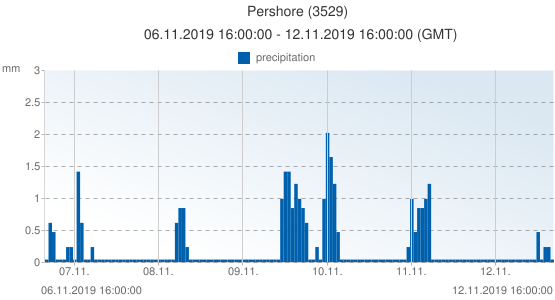 Pershore, United Kingdom (3529): precipitation: 06.11.2019 16:00:00 - 12.11.2019 16:00:00 (GMT)
