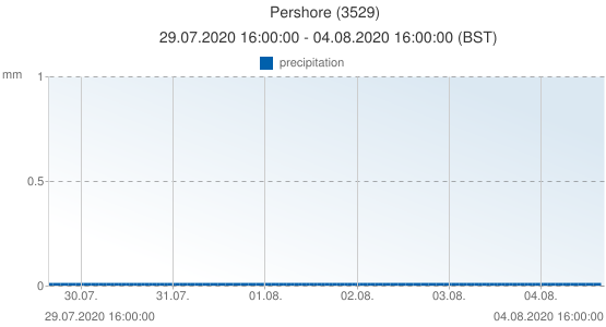 Pershore, United Kingdom (3529): precipitation: 29.07.2020 16:00:00 - 04.08.2020 16:00:00 (BST)