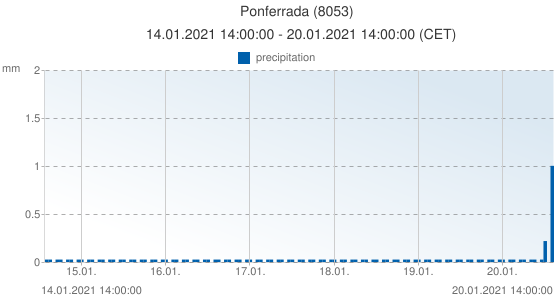 Ponferrada, Spain (8053): precipitation: 14.01.2021 14:00:00 - 20.01.2021 14:00:00 (CET)