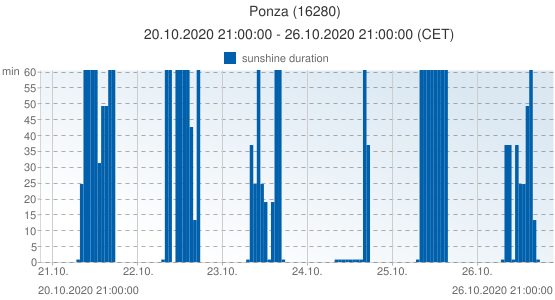 Ponza, Italy (16280): sunshine duration: 20.10.2020 21:00:00 - 26.10.2020 21:00:00 (CET)