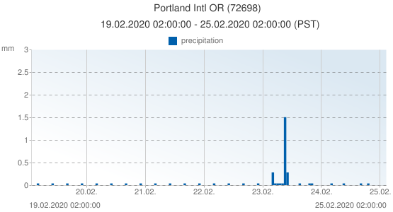Portland Intl OR, United States of America (72698): precipitation: 19.02.2020 02:00:00 - 25.02.2020 02:00:00 (PST)