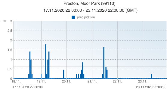 Preston, Moor Park, United Kingdom (99113): precipitation: 17.11.2020 22:00:00 - 23.11.2020 22:00:00 (GMT)