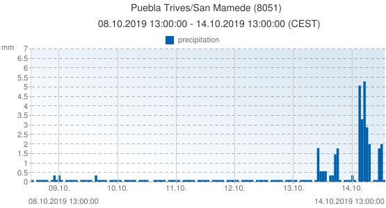 Puebla Trives/San Mamede, Spain (8051): precipitation: 08.10.2019 13:00:00 - 14.10.2019 13:00:00 (CEST)