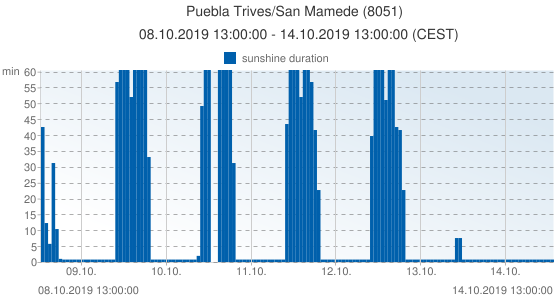 Puebla Trives/San Mamede, Spain (8051): sunshine duration: 08.10.2019 13:00:00 - 14.10.2019 13:00:00 (CEST)