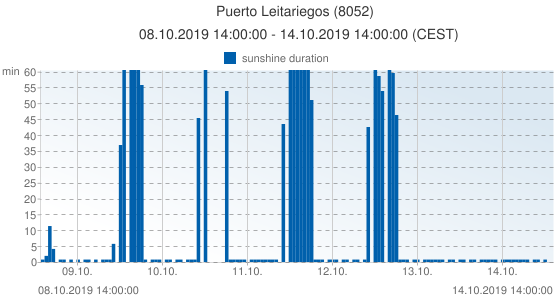 Puerto Leitariegos, Spain (8052): sunshine duration: 08.10.2019 14:00:00 - 14.10.2019 14:00:00 (CEST)