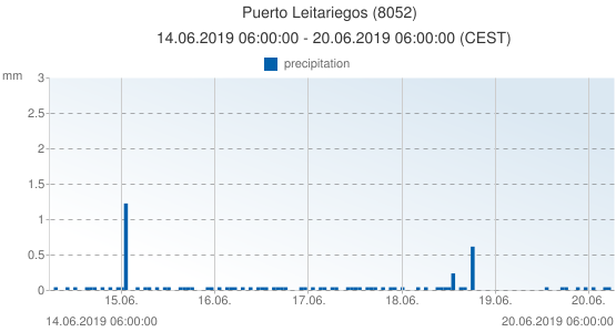 Puerto Leitariegos, Spain (8052): precipitation: 14.06.2019 06:00:00 - 20.06.2019 06:00:00 (CEST)