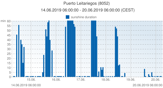 Puerto Leitariegos, Spain (8052): sunshine duration: 14.06.2019 06:00:00 - 20.06.2019 06:00:00 (CEST)