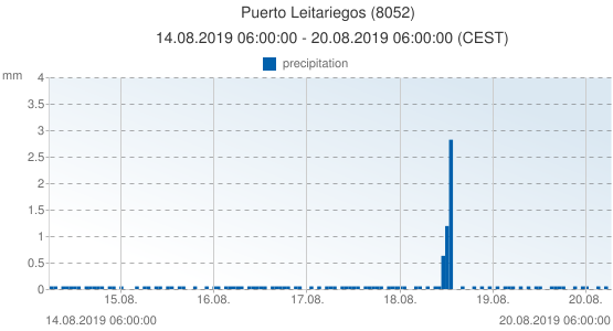Puerto Leitariegos, Spain (8052): precipitation: 14.08.2019 06:00:00 - 20.08.2019 06:00:00 (CEST)