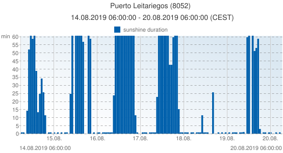 Puerto Leitariegos, Spain (8052): sunshine duration: 14.08.2019 06:00:00 - 20.08.2019 06:00:00 (CEST)