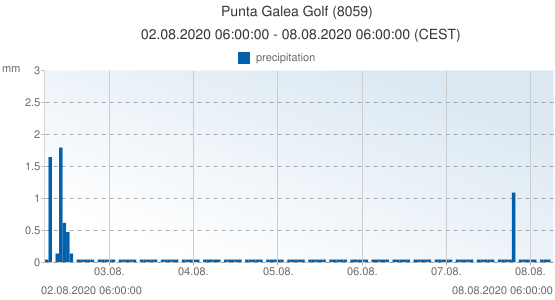 Punta Galea Golf, Spain (8059): precipitation: 02.08.2020 06:00:00 - 08.08.2020 06:00:00 (CEST)