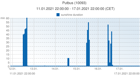 Putbus, Germany (10093): sunshine duration: 11.01.2021 22:00:00 - 17.01.2021 22:00:00 (CET)