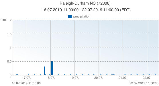 Raleigh-Durham NC, United States of America (72306): precipitation: 16.07.2019 11:00:00 - 22.07.2019 11:00:00 (EDT)