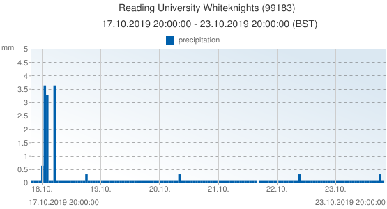 Reading University Whiteknights, United Kingdom (99183): precipitation: 17.10.2019 20:00:00 - 23.10.2019 20:00:00 (BST)
