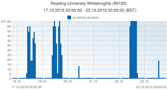 Reading University Whiteknights, United Kingdom (99183): sunshine duration: 17.10.2019 20:00:00 - 23.10.2019 20:00:00 (BST)