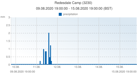 Redesdale Camp, United Kingdom (3230): precipitation: 09.08.2020 19:00:00 - 15.08.2020 19:00:00 (BST)