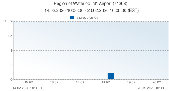 Region of Waterloo Int'l Airport, Canada (71368): la precipitación: 14.02.2020 10:00:00 - 20.02.2020 10:00:00 (EST)
