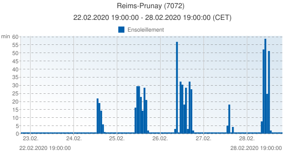 Reims-Prunay, France (7072): Ensoleillement: 22.02.2020 19:00:00 - 28.02.2020 19:00:00 (CET)