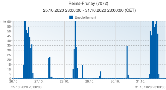 Reims-Prunay, France (7072): Ensoleillement: 25.10.2020 23:00:00 - 31.10.2020 23:00:00 (CET)