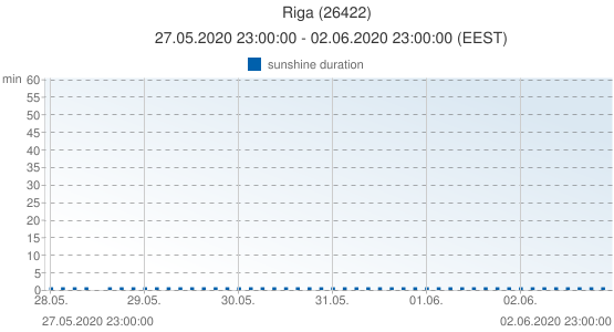 Riga, Latvia (26422): sunshine duration: 27.05.2020 23:00:00 - 02.06.2020 23:00:00 (EEST)